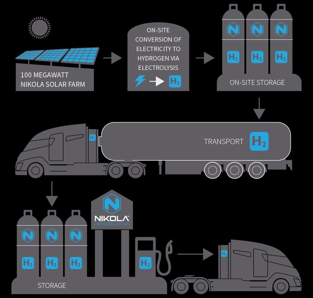 Nikola-hibridni-kamion-napajanje