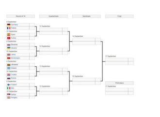 Poznati svi parovi eliminacione faze na Eurobasketu